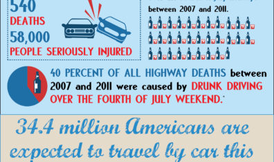 Fourth of July deadly holiday driving time for car accidents across nation