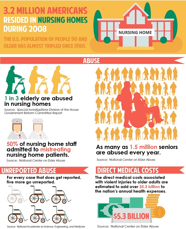 Infographic on Nursing Home Neglect and Abuse