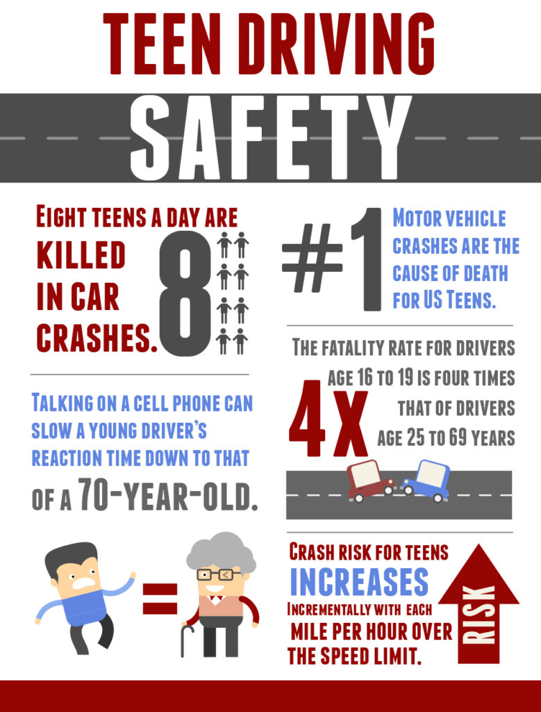 teen driving safety Helping your teen master safe driving habits just got easier with the teen safe driver program ©2018 american family insurance.