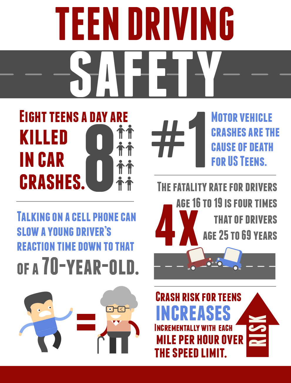 Teen Safe Driving Initiative 60