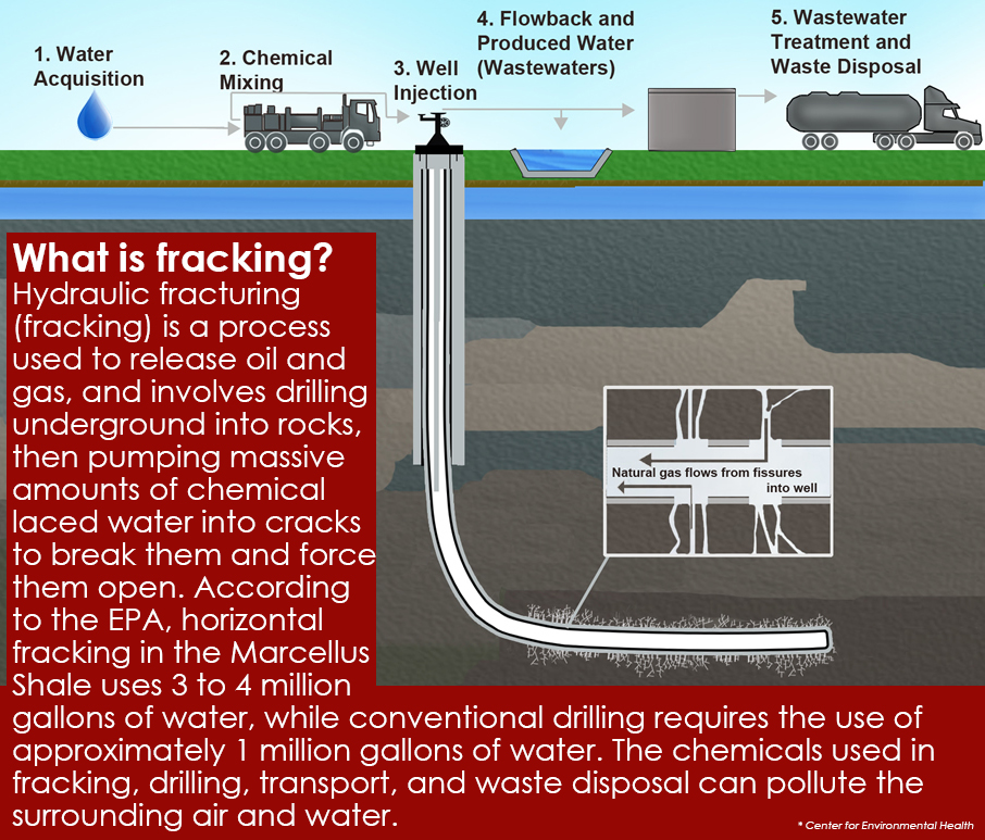 what is fracking4