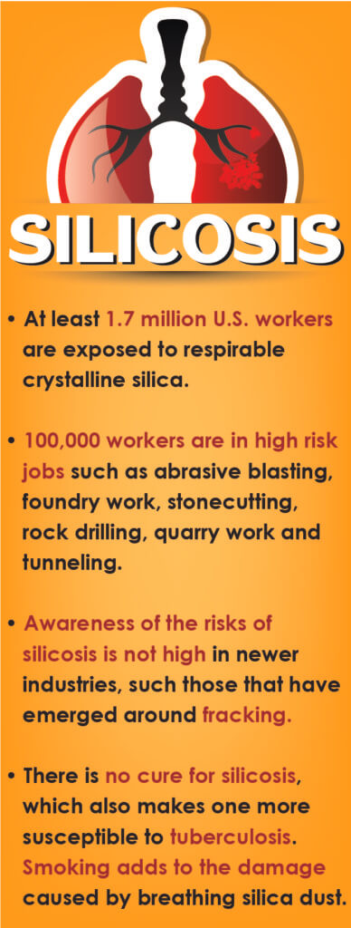 • At least 1.7 million U.S. workers are exposed to respirable crystalline silica. • 100,000 workers are in high risk jobs such as abrasive blasting, foundry work, stonecutting, rock drilling, quarry work and tunneling. • Awareness of the risks of silicosis is not high in newer industries, such those that have emerged around fracking. • There is no cure for silicosis, which also makes one more susceptible to tuberculosis. Smoking adds to the damage caused by breathing silica dust.