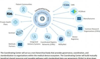 National Medical Device Evaluation System Created